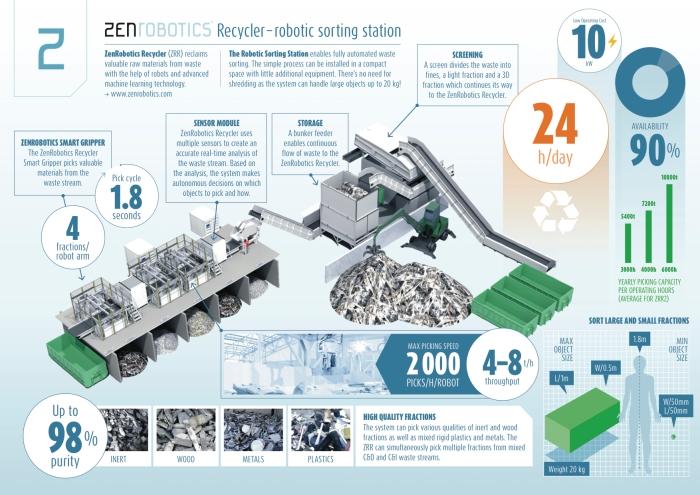 ZenRobotics-infographic-EN.jpg