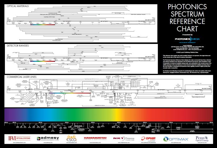 Photonics_Spectrum_Wall_Chart.png