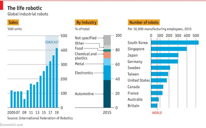 robotic chart.png